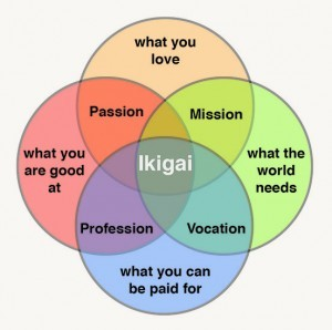 Sharon Sherman created this diagram to illustrate the concept of Ikigai